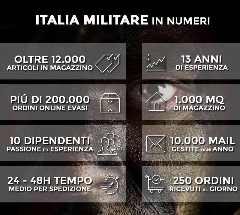 Italia Militare in numeri: oltre 11.000 prodotti in magazzino, più di 10 anni di esperienza, più di 120.000 ordini evasi, 10 dipendenti, 1.000 metri quadri di magazzino, 9.500 risposte email all'anno, tempo medio 24/48h dall'ordine alla spedizione, 200 ordini ricevuti ogni giorno