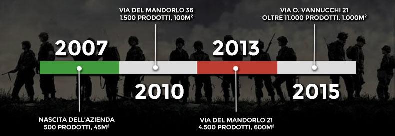 Timeline Italia Militare: dal 2007 ad oggi